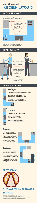 distintas-disposiciones-cocina-infografia